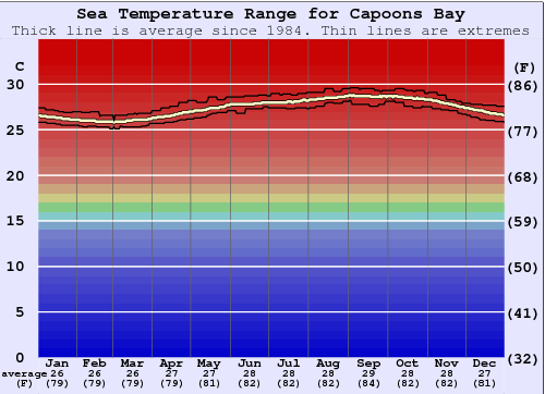 Capoons Bay Water Temperature Graph