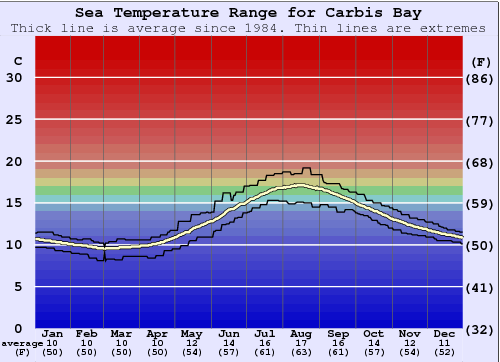 Carbis Bay Water Temperature Graph