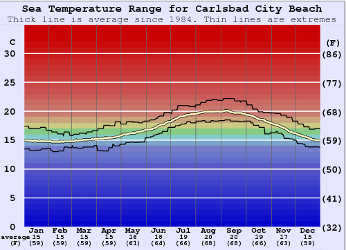 Carlsbad City Beach Water Temperature Graph