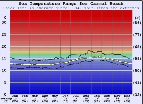 Carmel Beach Water Temperature (Sea) and Wetsuit Guide (CAL
