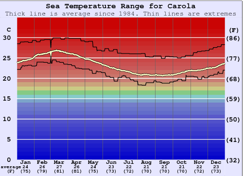Carola Water Temperature Graph