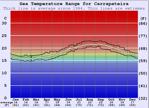 Carrapateira Water Temperature Graph