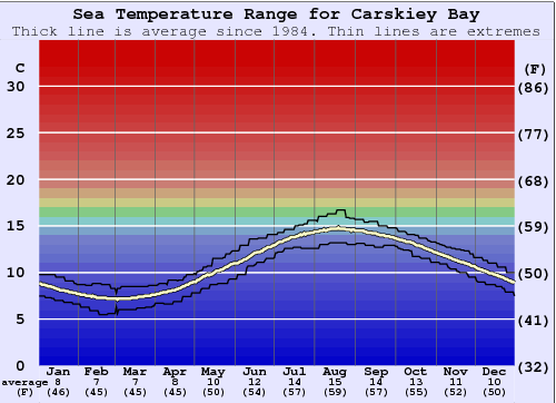 Carskiey Bay Water Temperature Graph