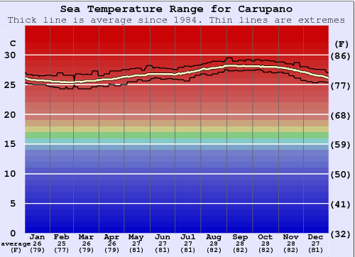 Carupano Water Temperature Graph