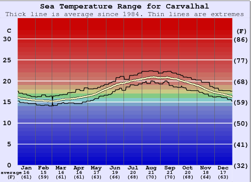 Carvalhal Water Temperature Graph