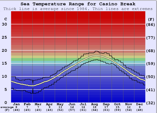 Casino Break Water Temperature Graph