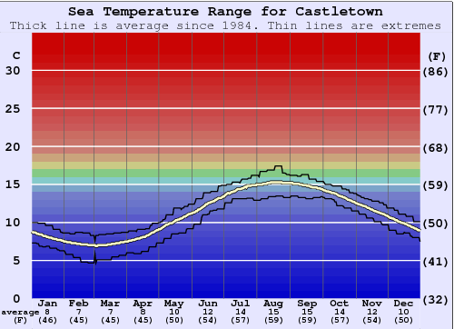 Castletown Water Temperature Sea And Wetsuit Guide Isle