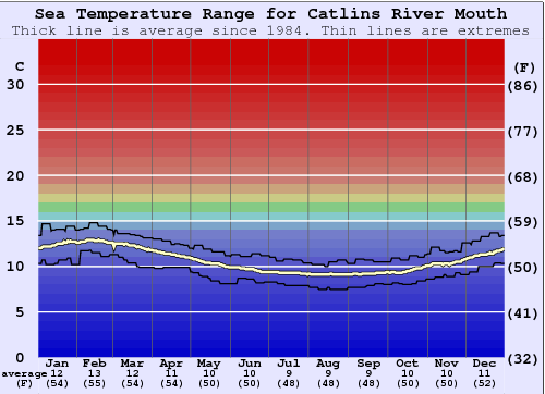 Catlins River Mouth Water Temperature Graph
