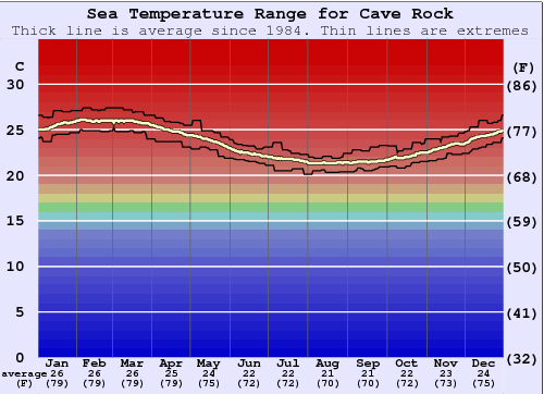 Cave Rock Water Temperature Graph