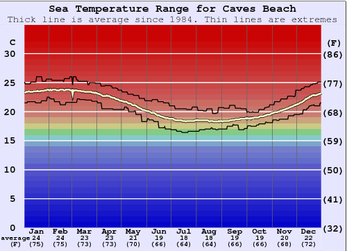 Caves Beach Water Temperature Graph