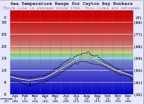 Cayton Bay Bunkers Water Temperature Graph