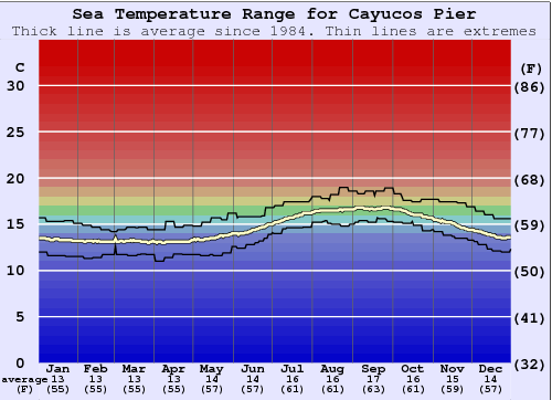 Cayucos Pier Water Temperature Graph