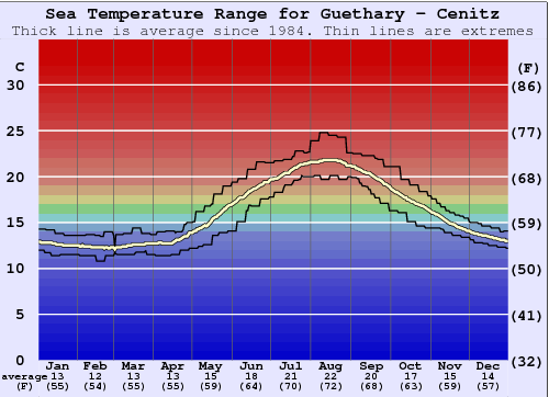 Guethary - Cenitz Water Temperature Graph