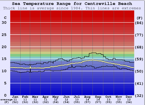Centreville Beach Water Temperature Graph
