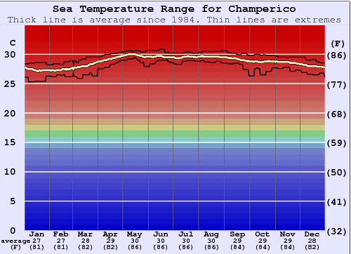 Champerico Water Temperature Graph