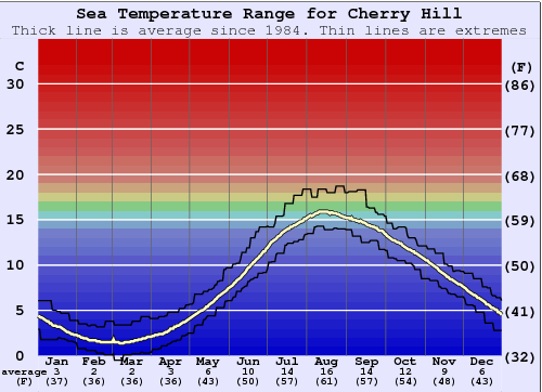 Cherry Hill Water Temperature Graph