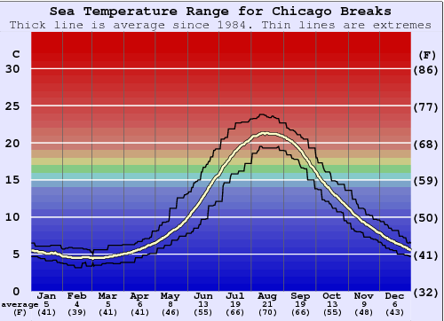 Chicago Breaks Water Temperature Graph