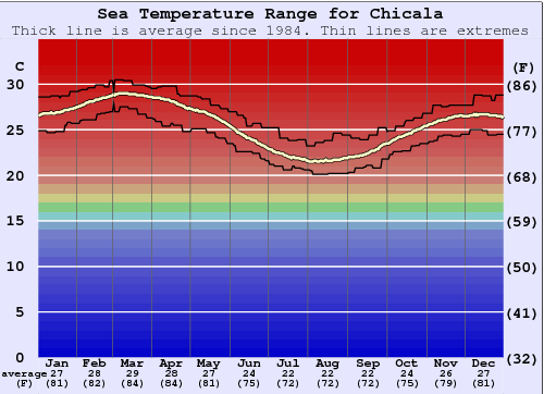 Chicala Water Temperature Graph