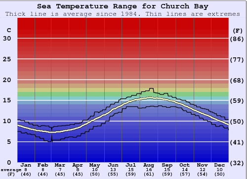 Church Bay Water Temperature Graph