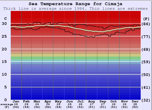 Cimaja Water Temperature Graph