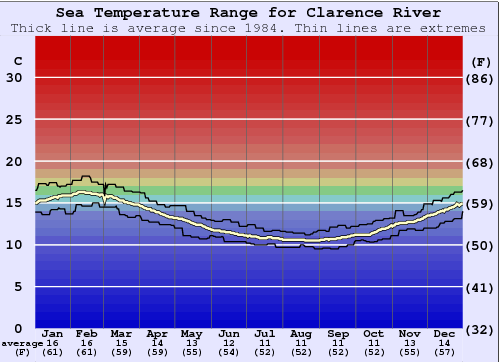 Clarence River Water Temperature Graph