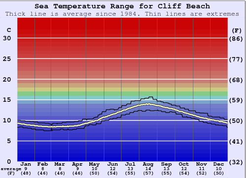 Cliff Beach (Lewis) Water Temperature Graph