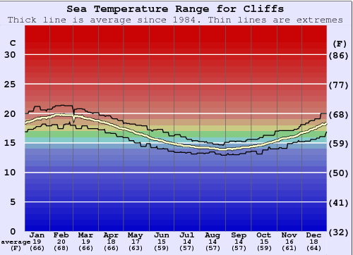 Cliffs Water Temperature Graph