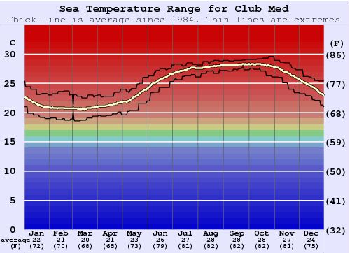 Club Med Water Temperature Graph