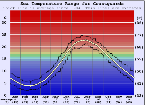 Coastguards Water Temperature Graph