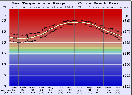 Cocoa Beach Pier Water Temperature Graph