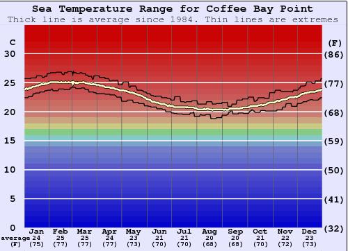 Coffee bay weather
