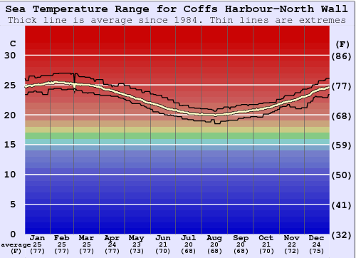 Coffs Harbour-North Wall Water Temperature Graph