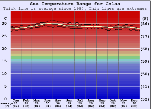 Colas (Cokes) Water Temperature Graph
