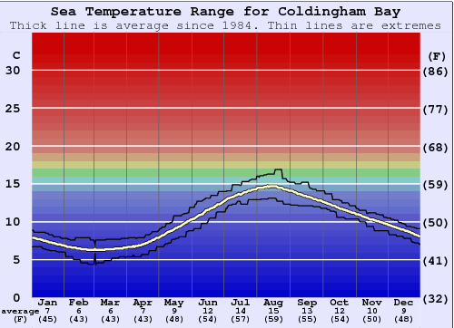 Coldingham Bay Water Temperature Graph