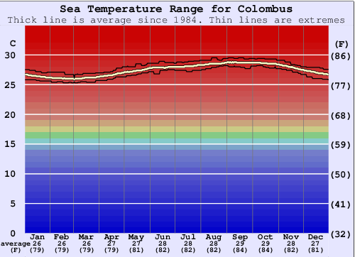 Colombus Water Temperature Graph