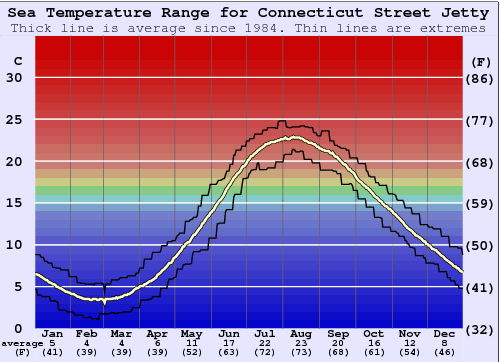 Connecticut Street Jetty Water Temperature Graph
