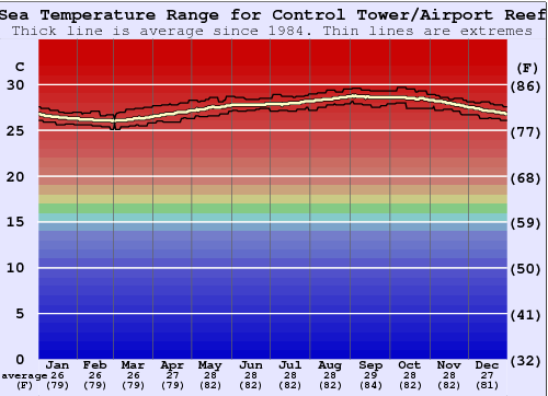 Control Tower/Airport Reef Water Temperature Graph