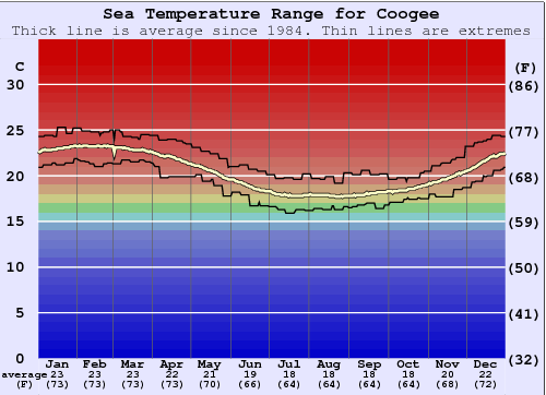 Coogee Water Temperature Graph