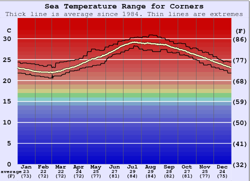 Corners Water Temperature Graph