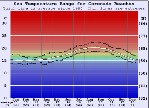 Coronado Beaches Water Temperature Graph