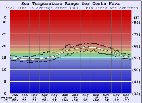 Costa Nova Water Temperature Graph