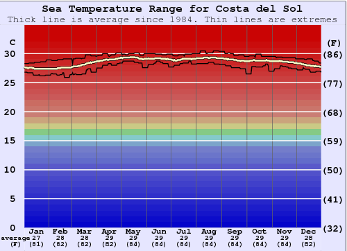Costa del Sol Water Temperature Graph