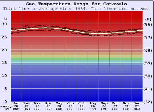 Cotavelo Water Temperature Graph