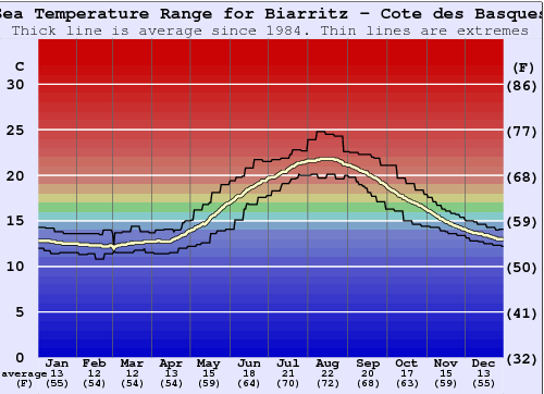 Biarritz - Cote des Basques Water Temperature Graph
