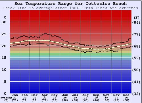 Cottesloe Beach Water Temperature Graph