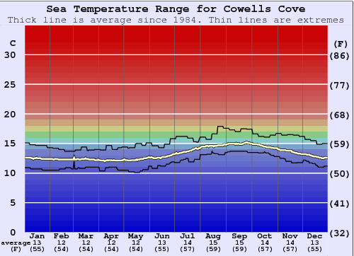 Cowells Cove Water Temperature Graph