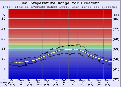 Crescent Water Temperature Graph