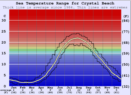 Crystal Beach Water Temperature Graph