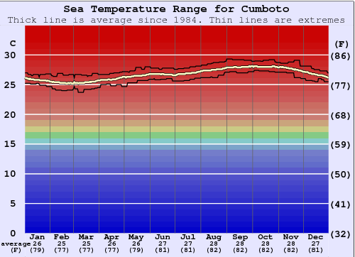 Cumboto Water Temperature Graph