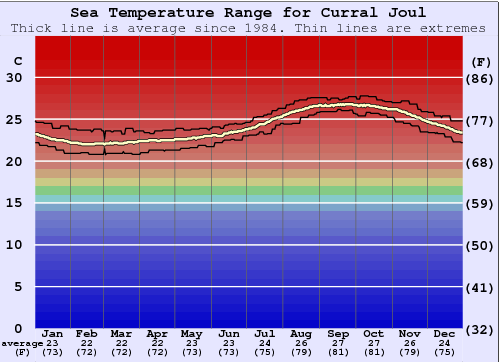 Curral Joul Water Temperature Graph